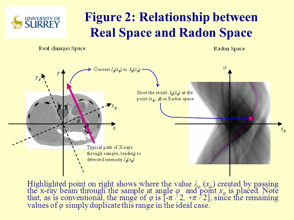 Figure 2: Relationship between Real Space and Radon Space