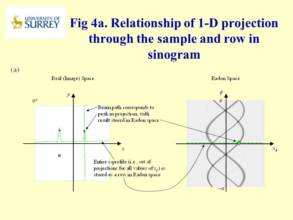 PH3-MI April 17, 2017 Fig 4a. Relationship of 1-D projection through the sample and row in sinogram