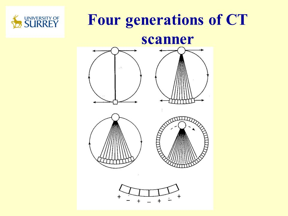 Four generations of CT scanner