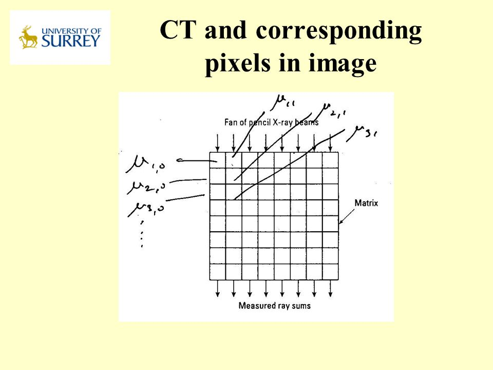 CT and corresponding pixels in image