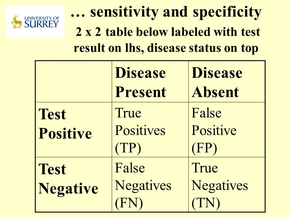 PH3-MI April 17, 2017. … sensitivity and specificity 2 x 2 table below labeled with test result on lhs, disease status on top.