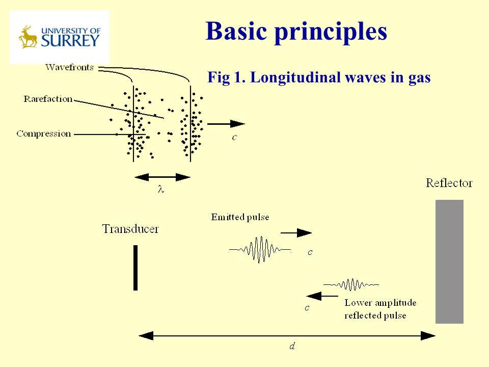 Basic principles Fig 1. Longitudinal waves in gas PH3-MI