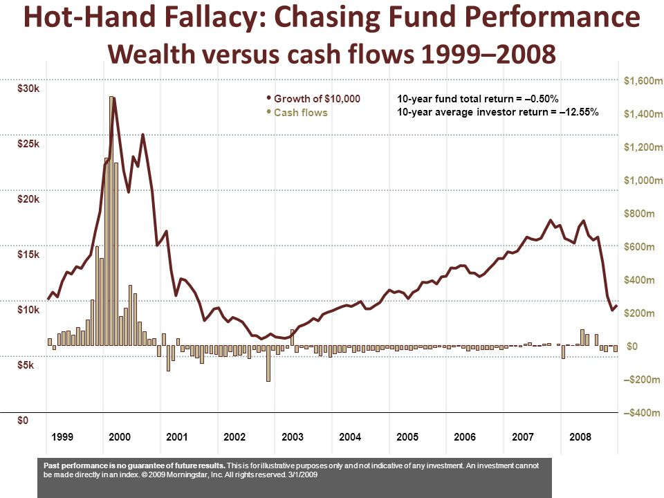 Hot-Hand Fallacy: Chasing Fund Performance Wealth versus cash flows 1999–2008
