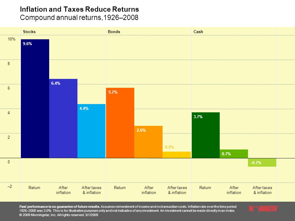Inflation and Taxes Reduce Returns Compound annual returns,1926–2008