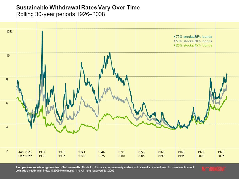 Sustainable Withdrawal Rates Vary Over Time Rolling 30-year periods 1926–2008