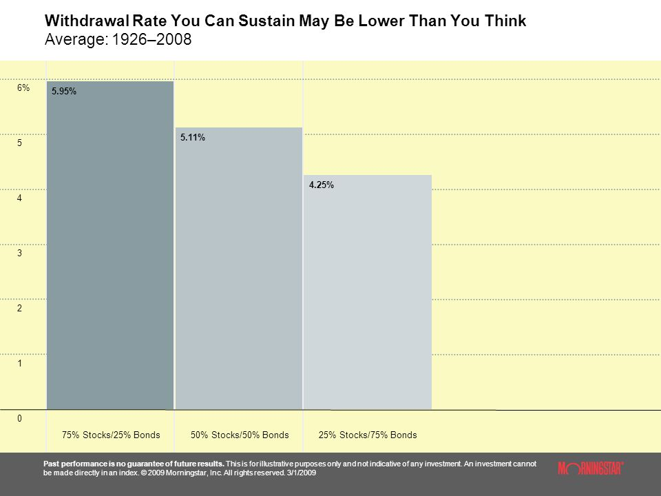 Withdrawal Rate You Can Sustain May Be Lower Than You Think Average: 1926–2008