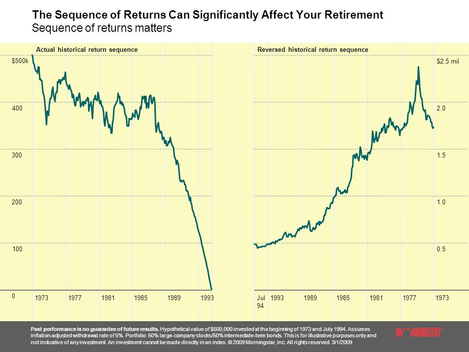 The Sequence of Returns Can Significantly Affect Your Retirement Sequence of returns matters