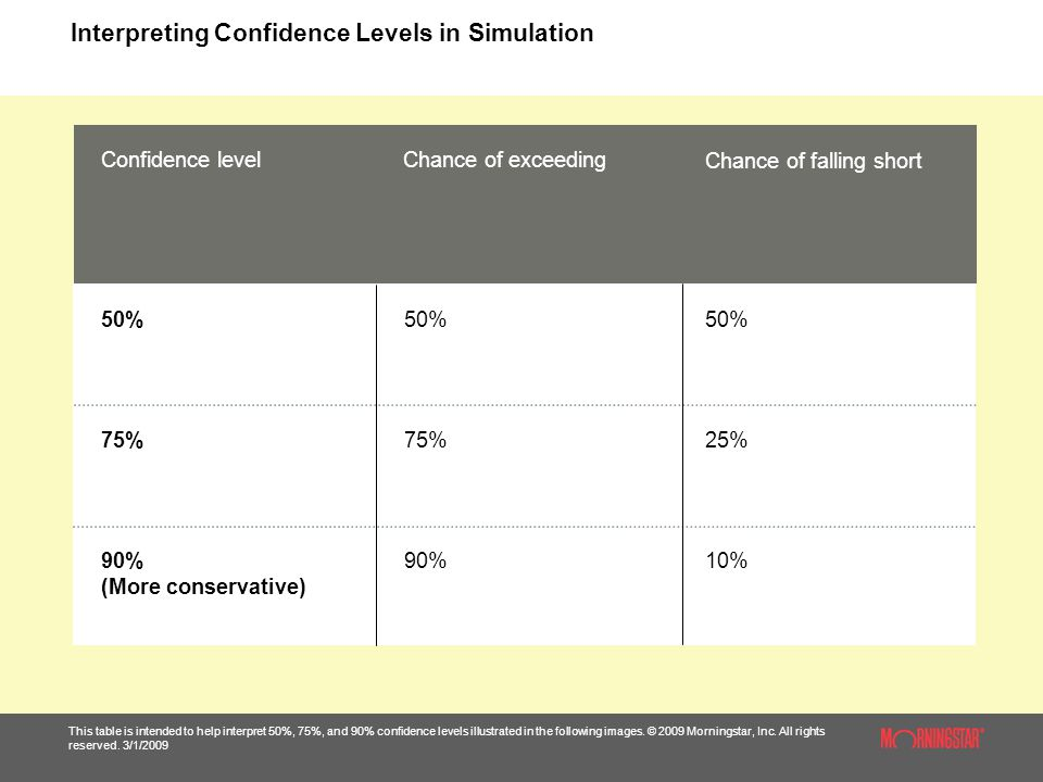 Interpreting Confidence Levels in Simulation