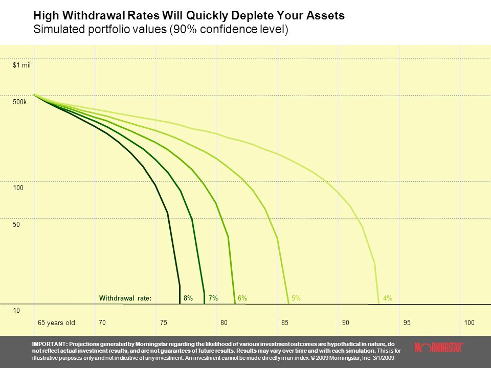 High Withdrawal Rates Will Quickly Deplete Your Assets Simulated portfolio values (90% confidence level)