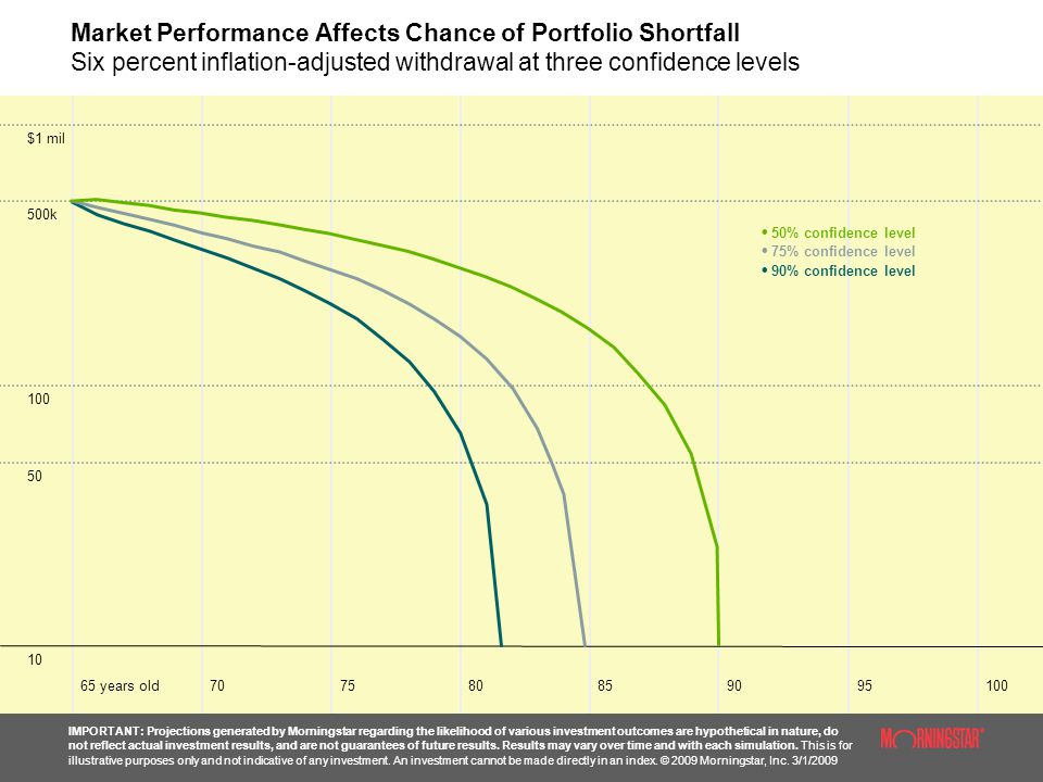 Market Performance Affects Chance of Portfolio Shortfall Six percent inflation-adjusted withdrawal at three confidence levels