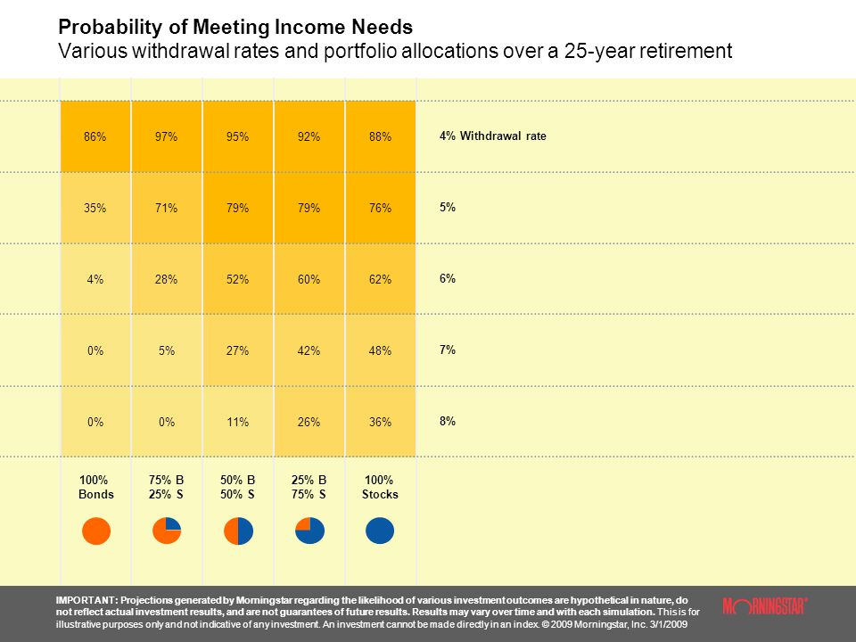 Probability of Meeting Income Needs Various withdrawal rates and portfolio allocations over a 25-year retirement