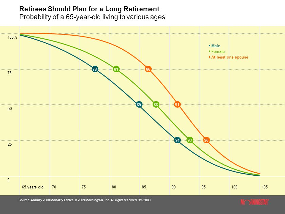 Retirees Should Plan for a Long Retirement Probability of a 65-year-old living to various ages