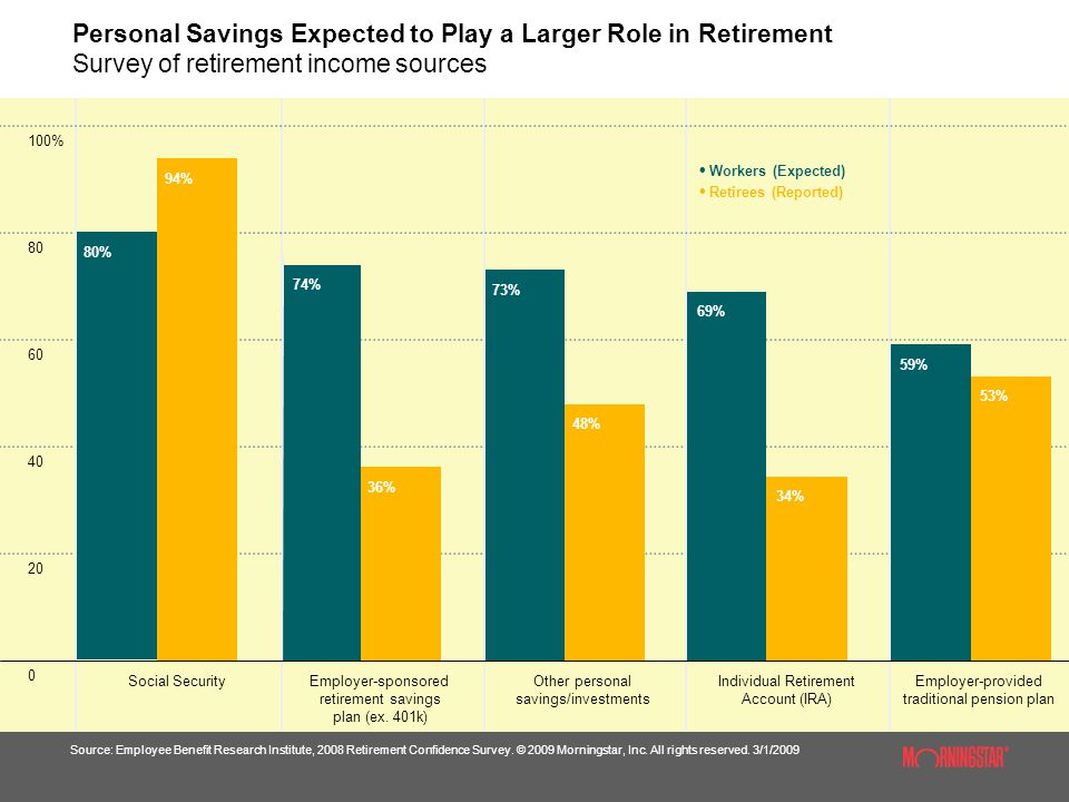 Personal Savings Expected to Play a Larger Role in Retirement Survey of retirement income sources