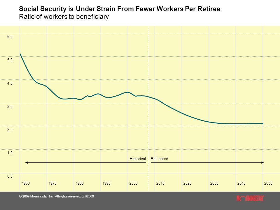 Social Security is Under Strain From Fewer Workers Per Retiree Ratio of workers to beneficiary