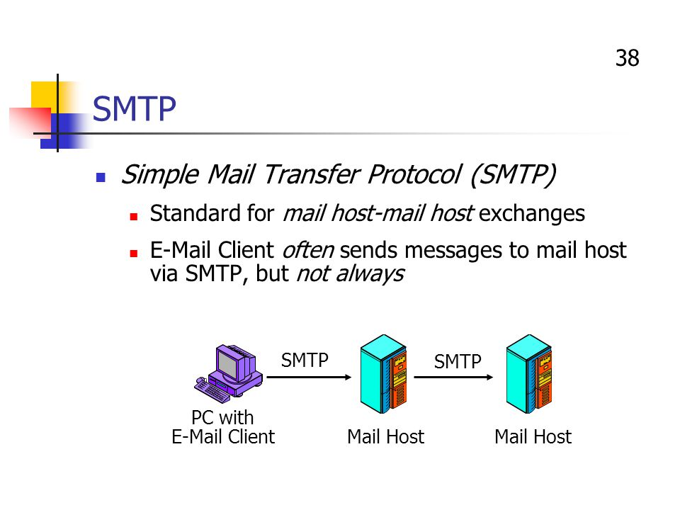 simple mail transfer protocol Simple mail transfer protocol smtp is an internet standard for electronic mail transmission mail servers and other mail transfer agents use smtp to send and receive.