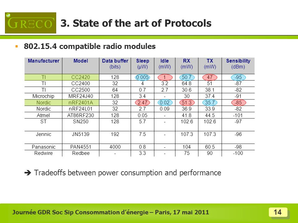 3. State of the art of Protocols