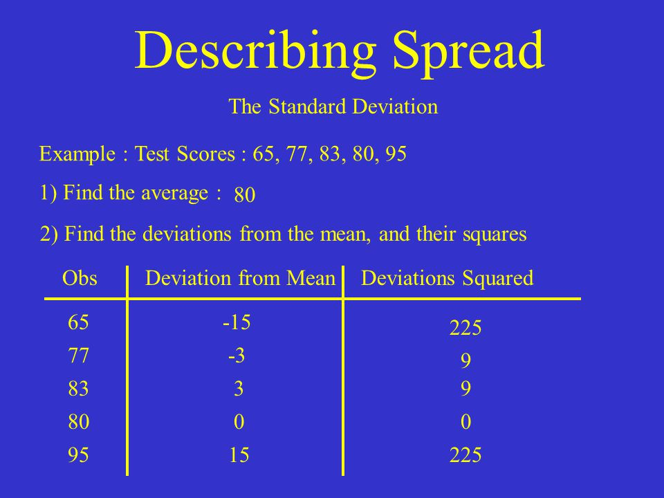Describing Spread The Standard Deviation