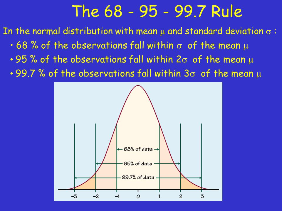 The Rule In the normal distribution with mean  and standard deviation  : 68 % of the observations fall within  of the mean 