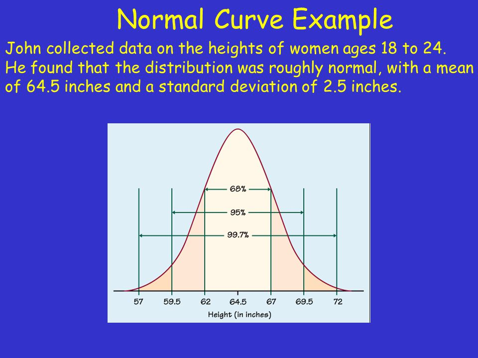 Normal Curve Example John collected data on the heights of women ages 18 to 24. He found that the distribution was roughly normal, with a mean.