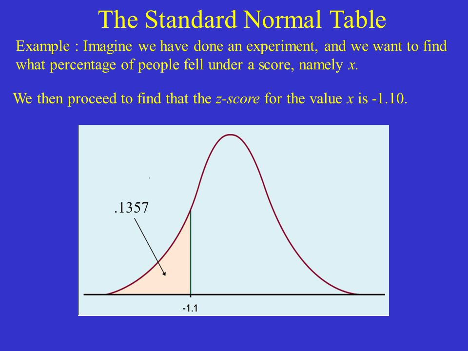 The Standard Normal Table