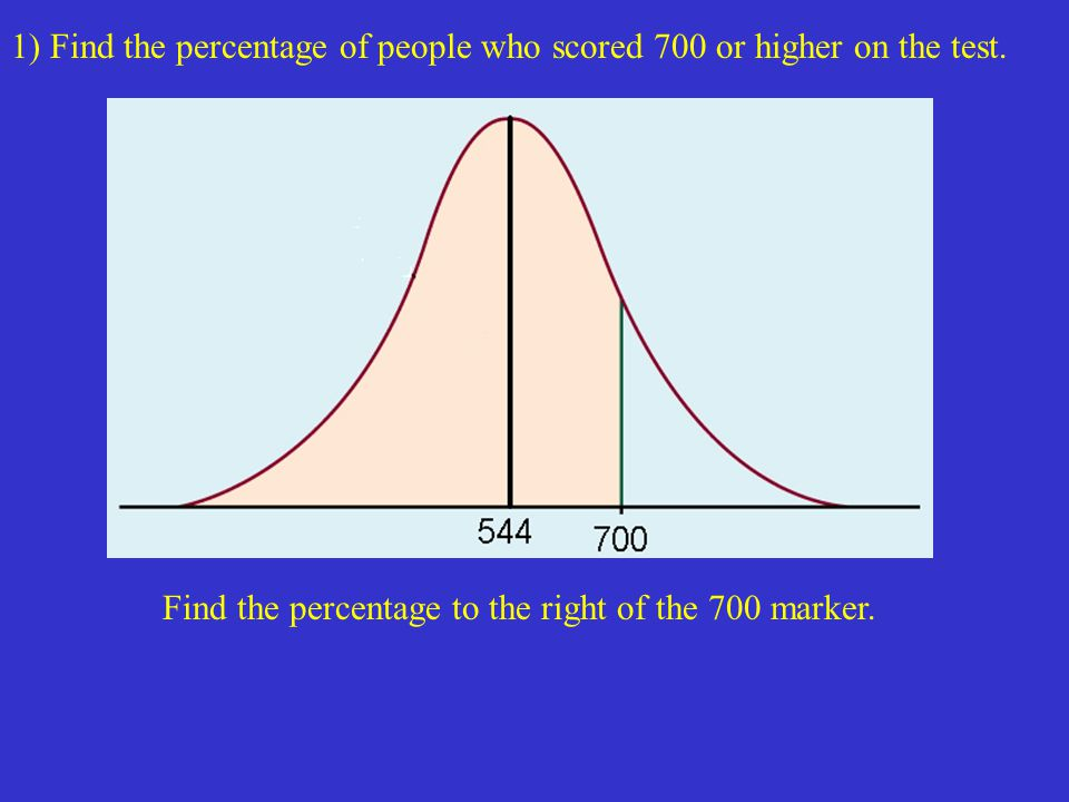 1) Find the percentage of people who scored 700 or higher on the test.