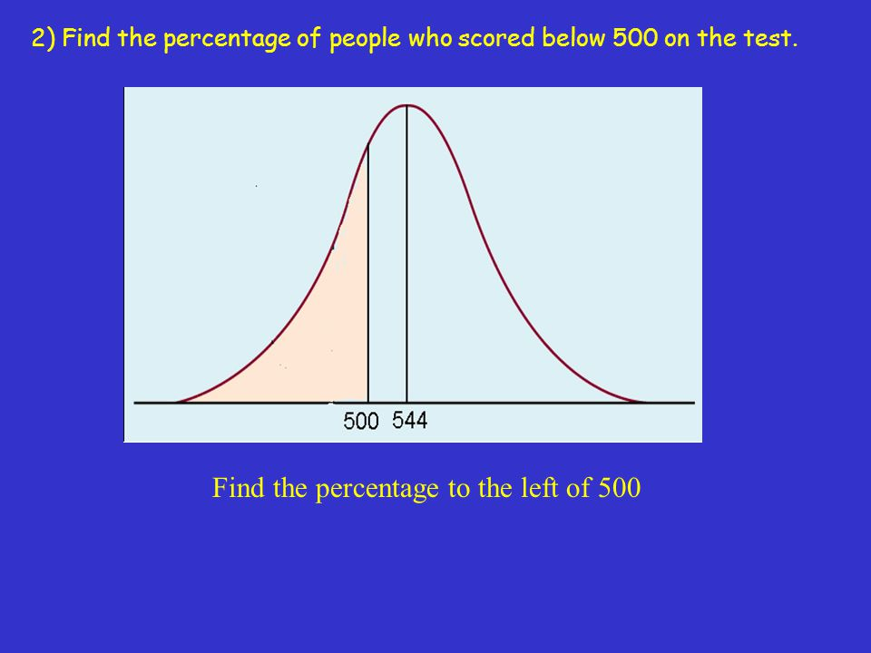 Find the percentage to the left of 500