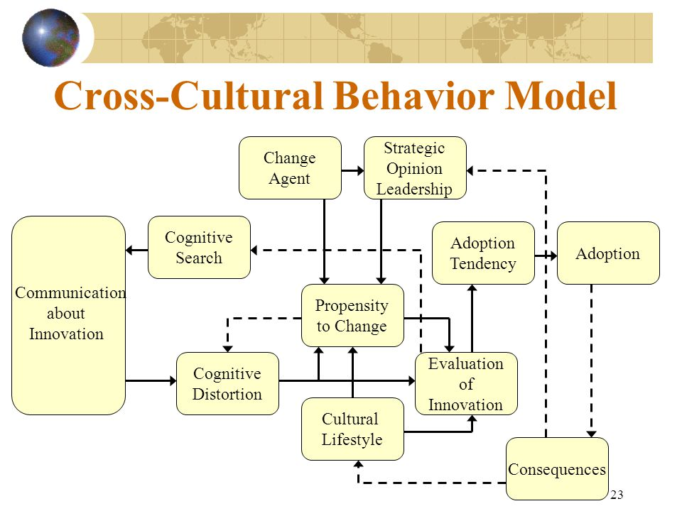 cross cultural comparison of tendencies in Cross-cultural comparison of chinese and arab consumer complaint behavior in the hotel context.