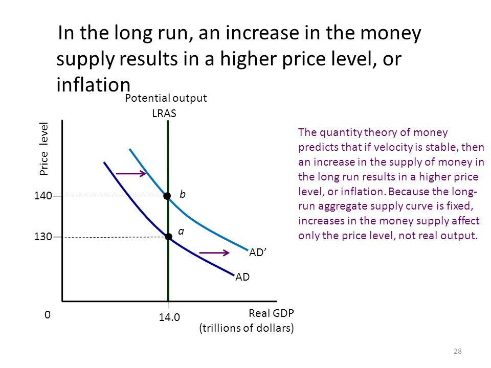 how inflation affects function of money Some of the major effects of inflation are as follows: 1 effects on redistribution of income and wealth 2 effects on production 3 other effects inflation affects different people differently this is because of the fall in the value of money when price rises or the value of money falls, some.
