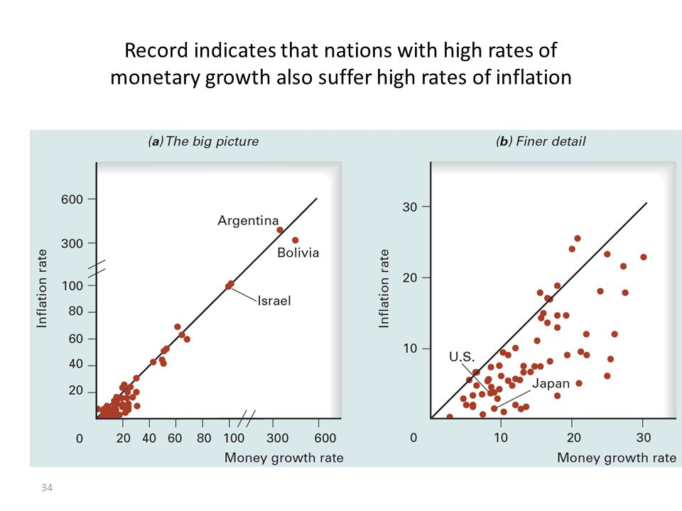 inflation and growth of production theory K eynesian economics is a theory of total spending for keynesian economics to a correctly perceived decrease in the growth of the money supply should.