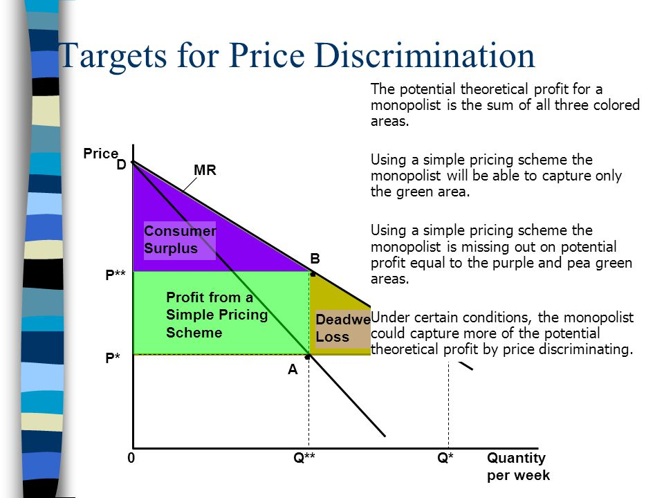 the three conditions of price discrimination Types of price discrimination 3 conditions for price  clean three clothes during off  product at a separate price such discrimination is possible only.