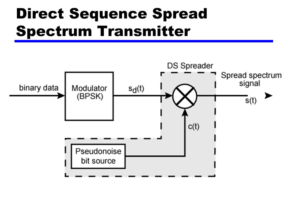 3  encoding techniques and spread spectrum