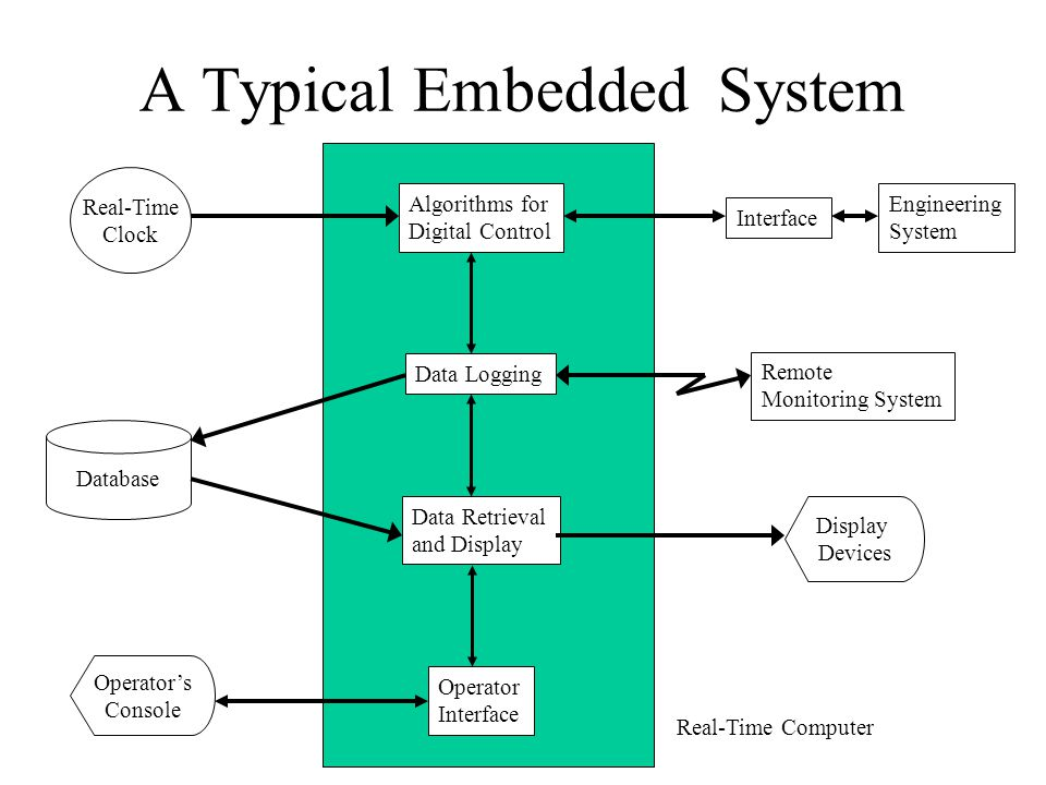 A Typical Embedded System