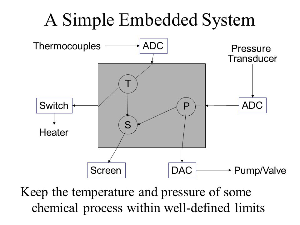 A Simple Embedded System