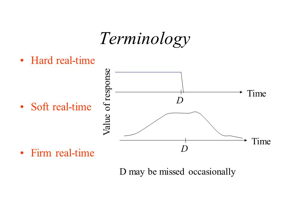 Terminology Hard real-time Soft real-time Firm real-time