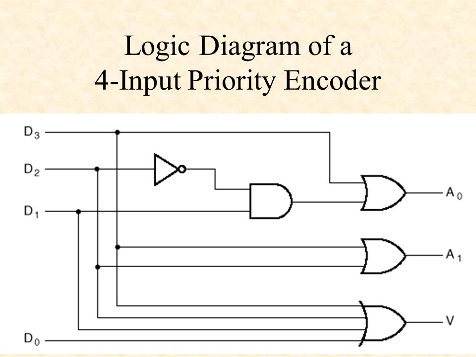 decoders and encoders sections 3-5, 3-6 mano & kime. - ppt ... 4 2 encoder logic diagram #9