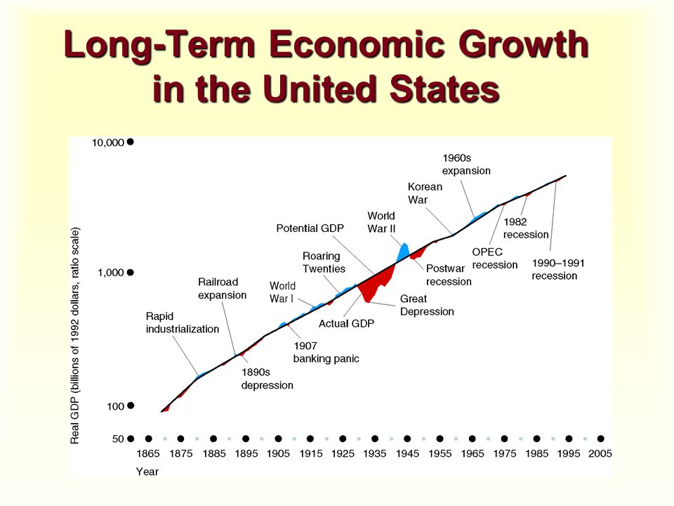 Long-Term Economic Growth in the United States