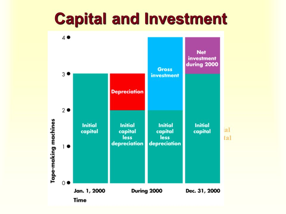 Capital and Investment