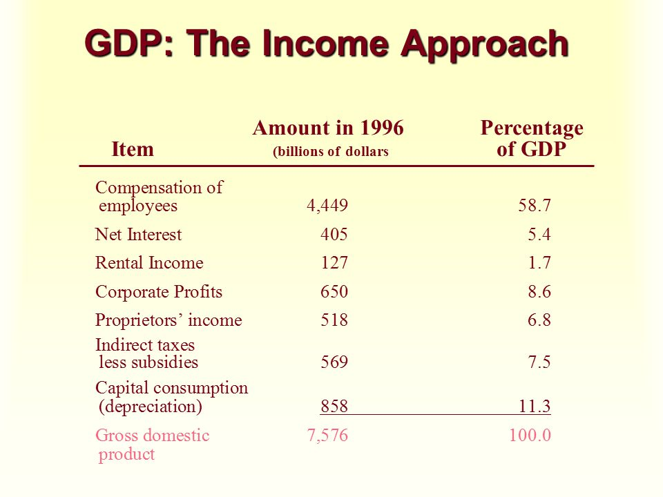 GDP: The Income Approach