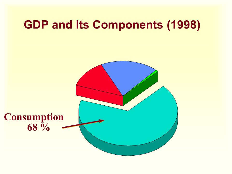 GDP and Its Components (1998)