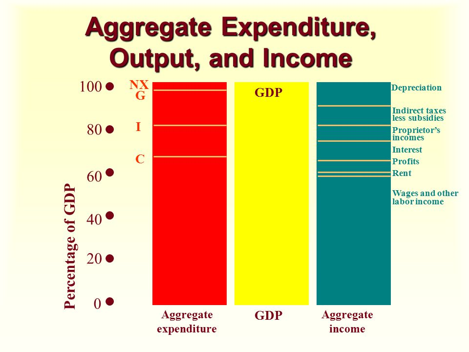 Aggregate Expenditure, Output, and Income