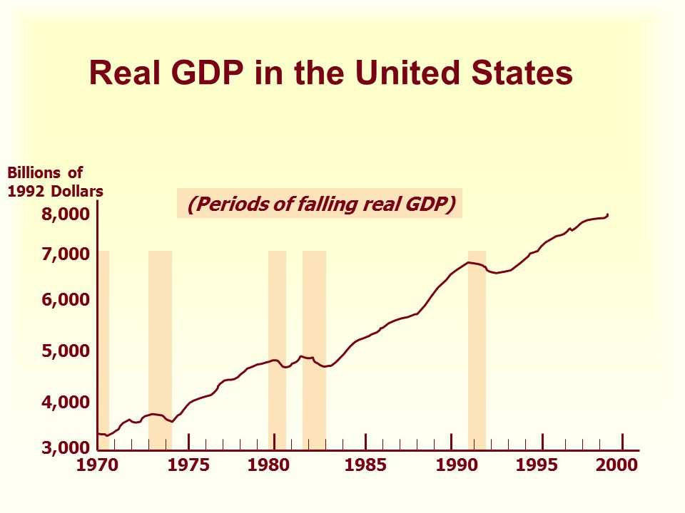 Real GDP in the United States