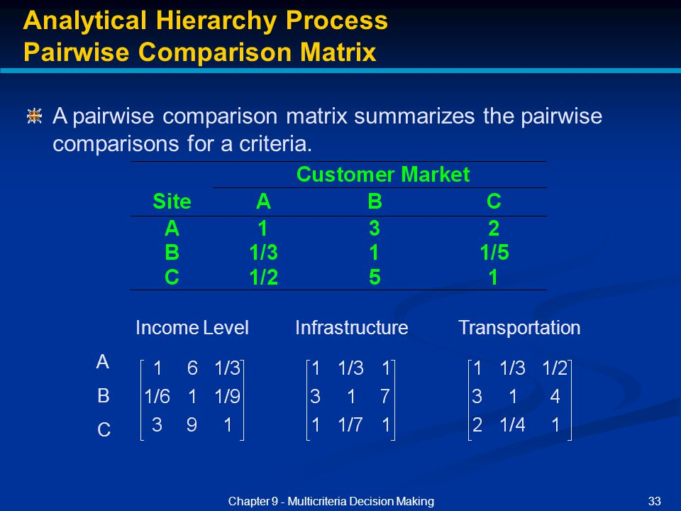 analytical comparison Decision-making using the analytic hierarchy process  paired comparisons produce weighting scores that measure how much importance items and criteria have.