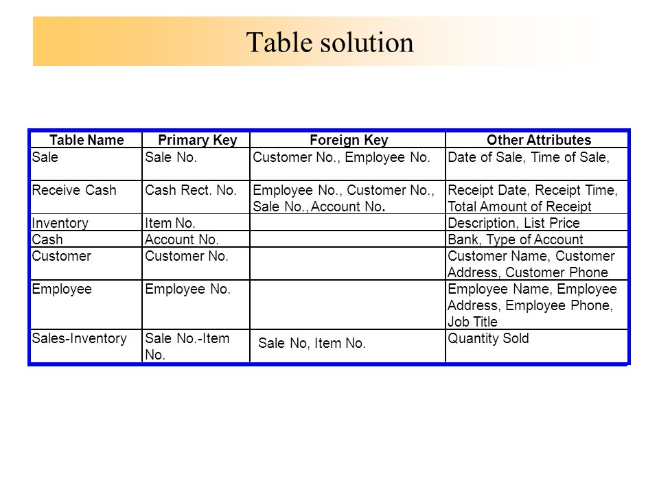 Where are we going business process model data base for Table attributes