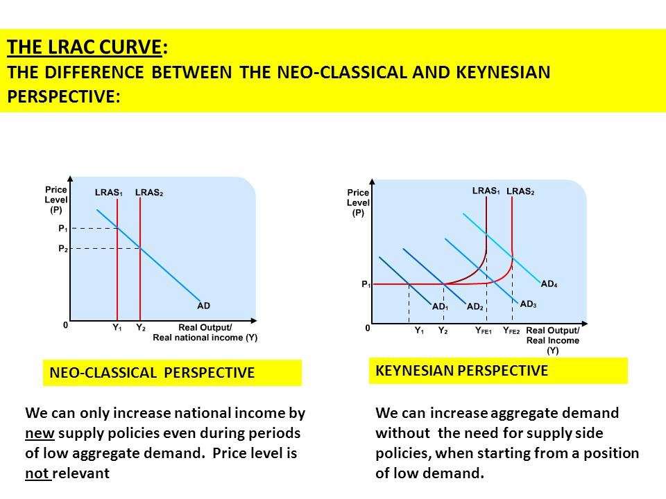 the difference between classical and keynesian Traditional versus new keynesian phillips curves: evidence from output effects∗ werner roegera and bernhard herzb aeuropean commission buniversity of bayreuth.
