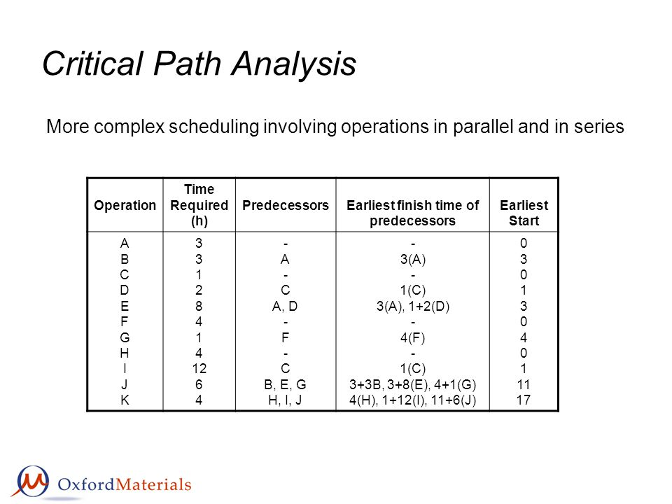 critical path analysis Critical path analysis 132 132 general framework of pert/cpm a network is a graphical representation of a project, depicting the flow as well as the sequence.