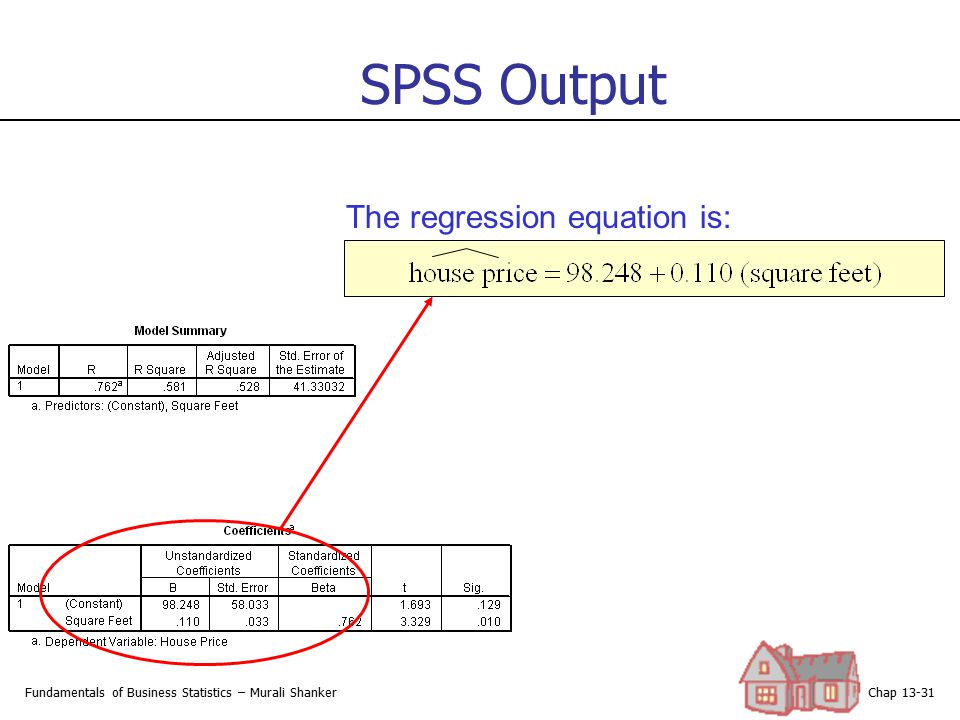 SPSS Output The regression equation is: