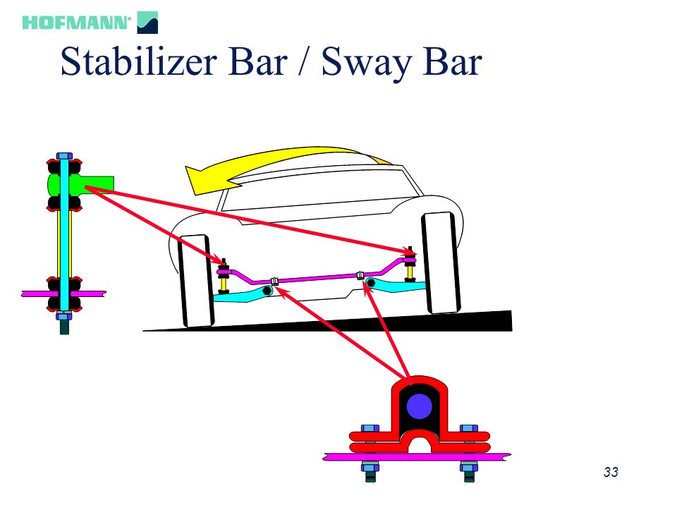 Stabilizer Bar / Sway Bar