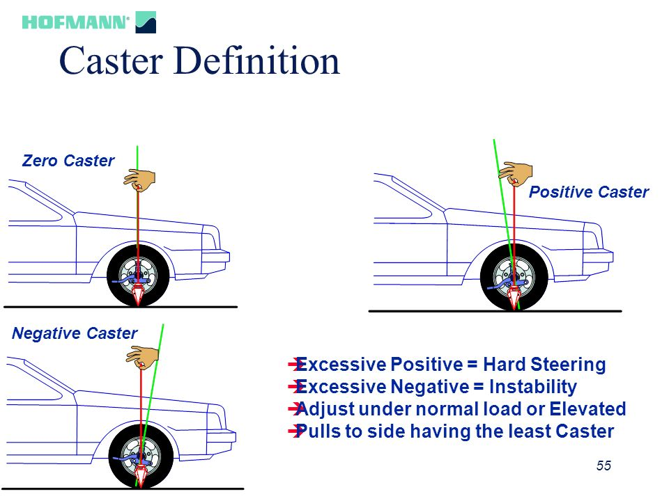 Caster Definition Excessive Positive = Hard Steering