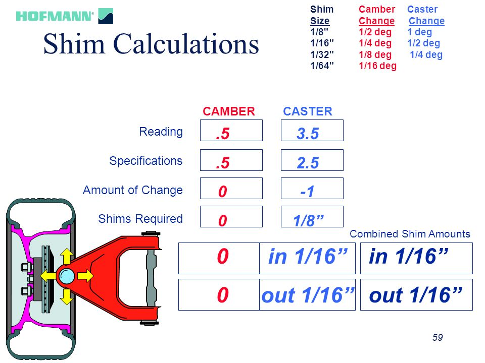 Shim Calculations in 1/16 out 1/16 in 1/16 out 1/16 .5 3.5 2.5 -1