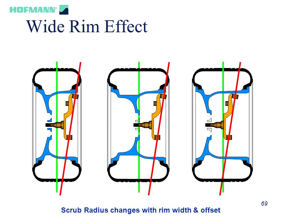 Scrub Radius changes with rim width & offset